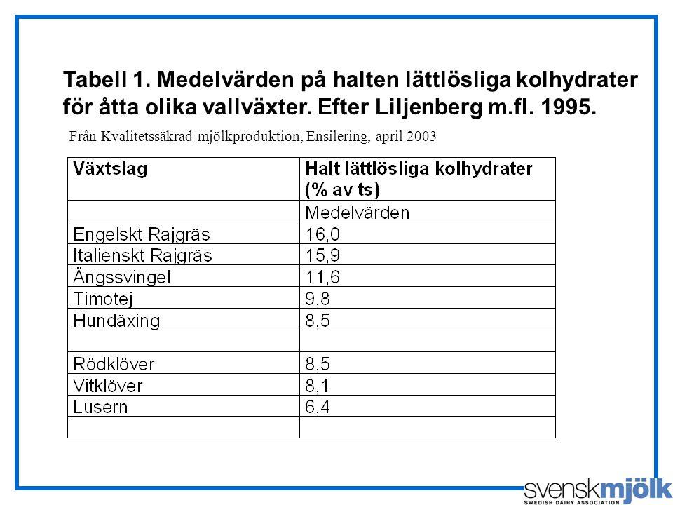 Tabell 1. Medelvärden på halten lättlösliga kolhydrater för åtta olika vallväxter. Efter Liljenberg m.fl. 1995. Från Kvalitetssäkrad mjölkproduktion,