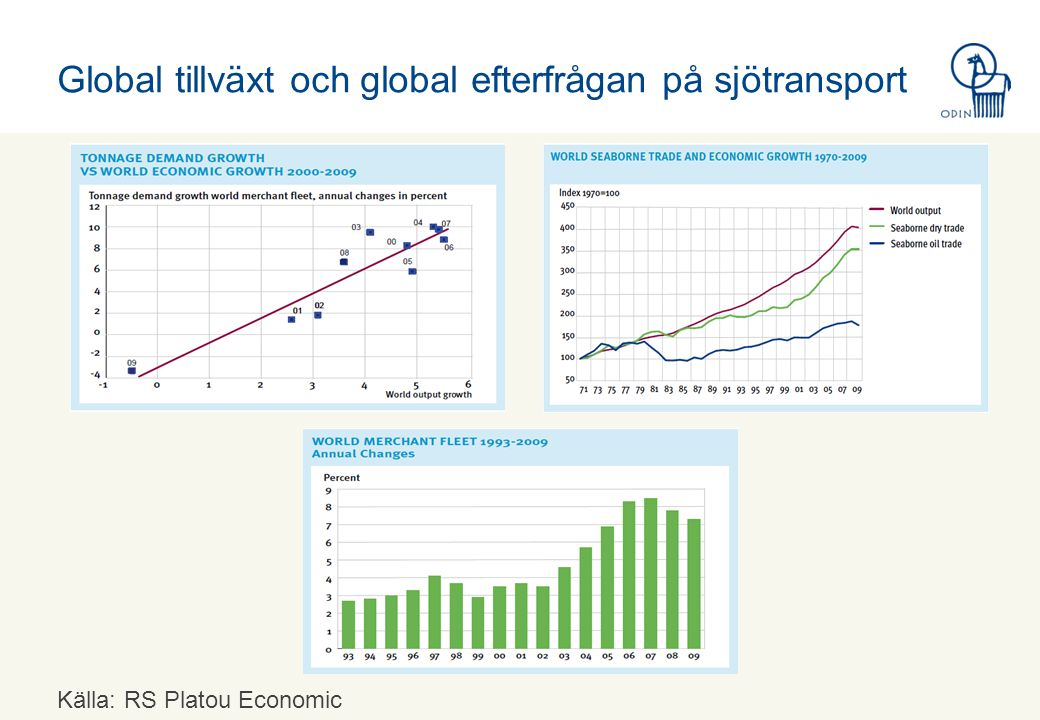 Global tillväxt och global efterfrågan på sjötransport Källa: RS Platou Economic Research
