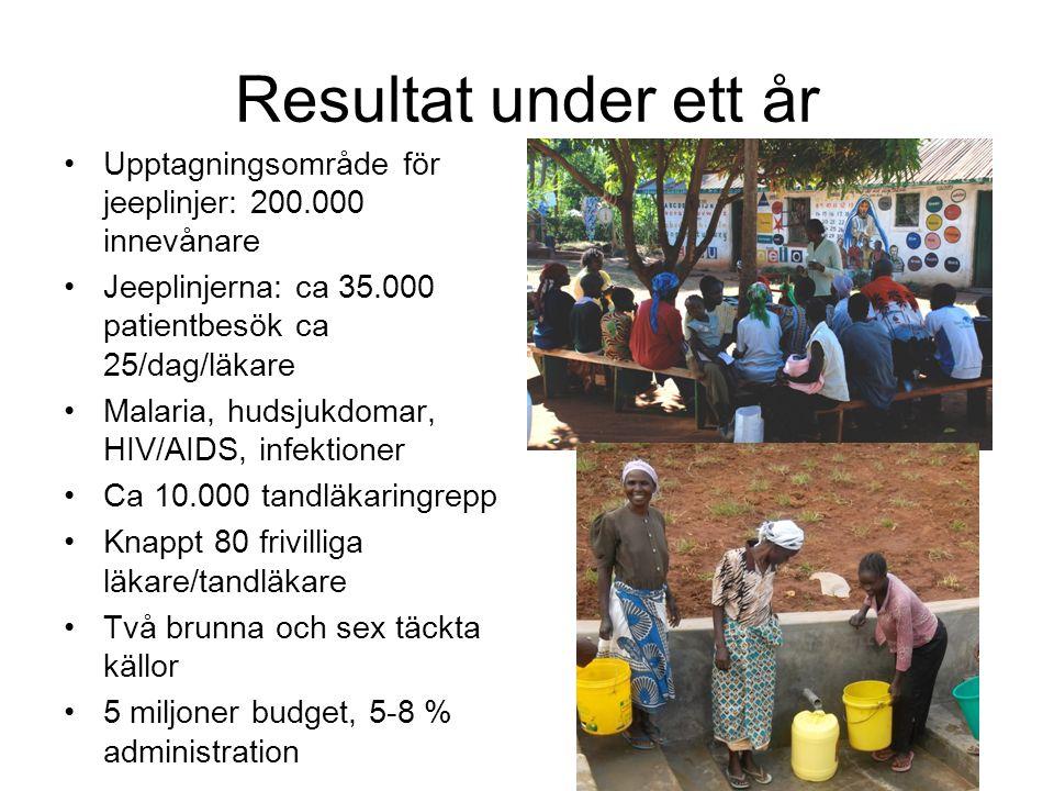 Resultat under ett år Upptagningsområde för jeeplinjer: 200.000 innevånare Jeeplinjerna: ca 35.000 patientbesök ca 25/dag/läkare Malaria, hudsjukdomar, HIV/AIDS, infektioner Ca 10.000 tandläkaringrepp Knappt 80 frivilliga läkare/tandläkare Två brunna och sex täckta källor 5 miljoner budget, 5-8 % administration
