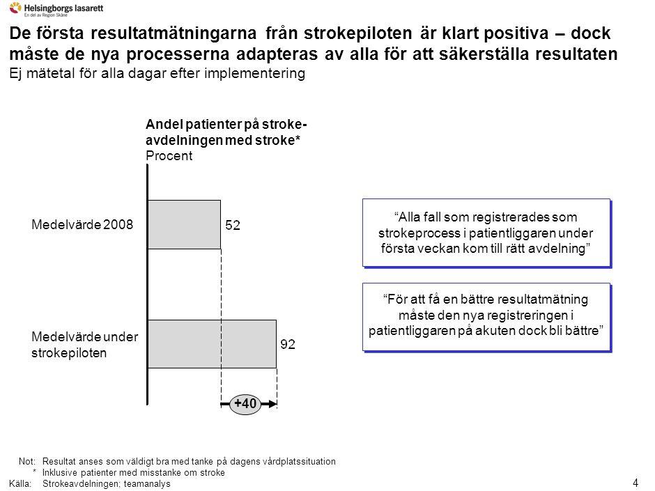 4 De första resultatmätningarna från strokepiloten är klart positiva – dock måste de nya processerna adapteras av alla för att säkerställa resultaten