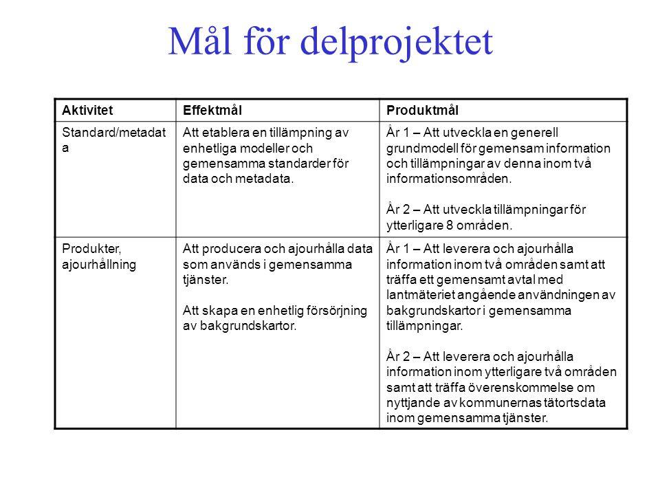 Mål för delprojektet AktivitetEffektmålProduktmål Standard/metadat a Att etablera en tillämpning av enhetliga modeller och gemensamma standarder för data och metadata.