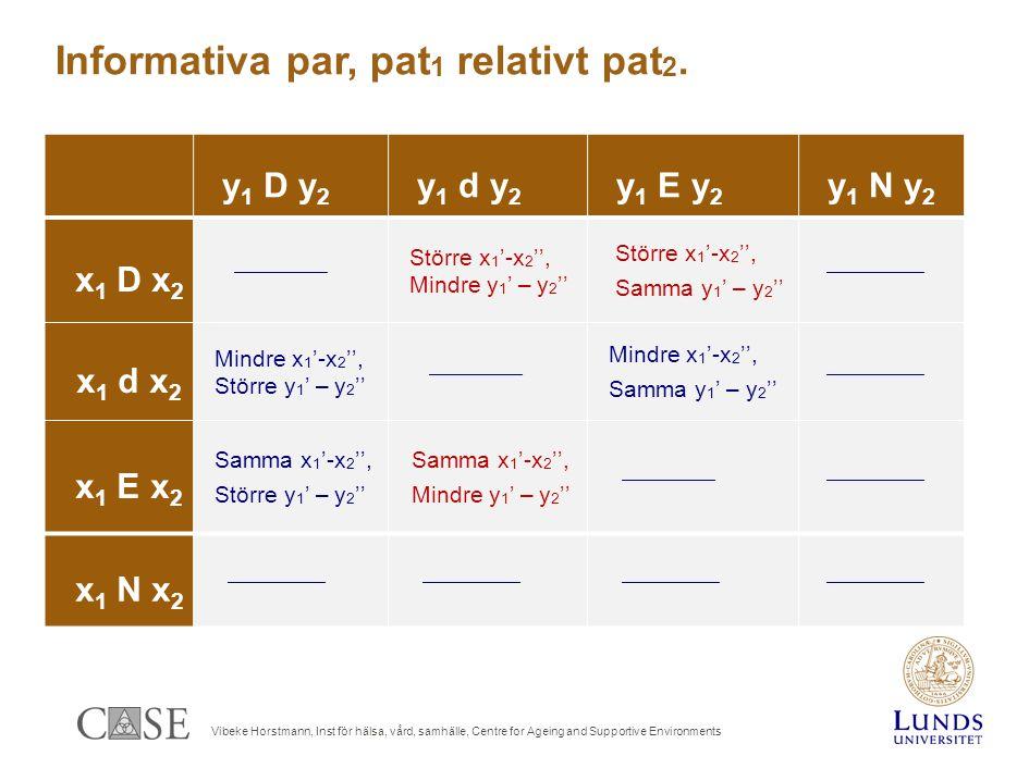Vibeke Horstmann, Inst för hälsa, vård, samhälle, Centre for Ageing and Supportive Environments y 1 D y 2 y 1 d y 2 y 1 E y 2 y 1 N y 2 x 1 D x 2  Större x 1 '-x 2 '', Mindre y 1 ' – y 2 '' Större x 1 '-x 2 '', Samma y 1 ' – y 2 ''  x 1 d x 2 Mindre x 1 '-x 2 '', Större y 1 ' – y 2 ''  Mindre x 1 '-x 2 '', Samma y 1 ' – y 2 ''  x 1 E x 2 Samma x 1 '-x 2 '', Större y 1 ' – y 2 '' Samma x 1 '-x 2 '', Mindre y 1 ' – y 2 ''  x 1 N x 2  Informativa par, pat 1 relativt pat 2.