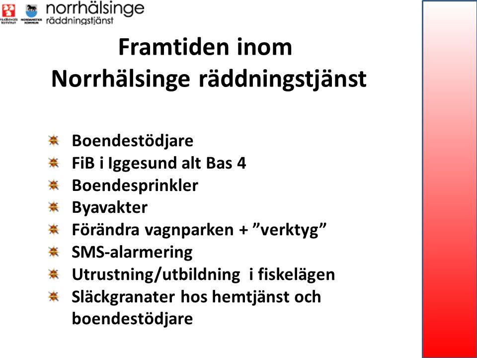 Framtiden inom Norrhälsinge räddningstjänst Boendestödjare FiB i Iggesund alt Bas 4 Boendesprinkler Byavakter Förändra vagnparken + verktyg SMS-alarmering Utrustning/utbildning i fiskelägen Släckgranater hos hemtjänst och boendestödjare