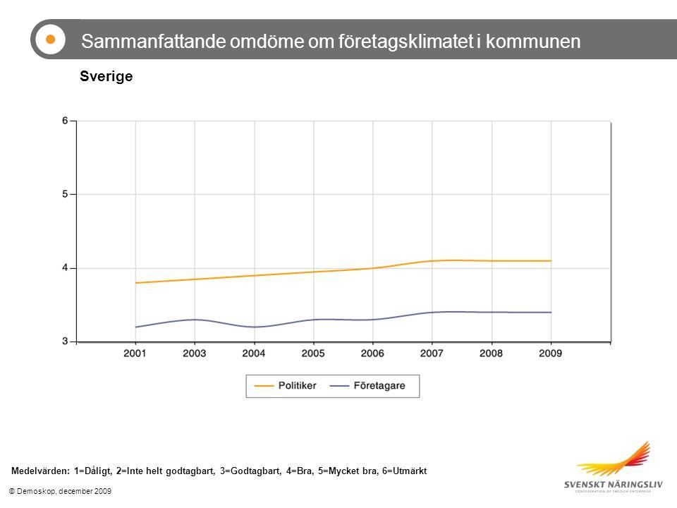 © Demoskop, december 2009 Sammanfattande omdöme om företagsklimatet i kommunen Medelvärden: 1=Dåligt, 2=Inte helt godtagbart, 3=Godtagbart, 4=Bra, 5=Mycket bra, 6=Utmärkt Sverige