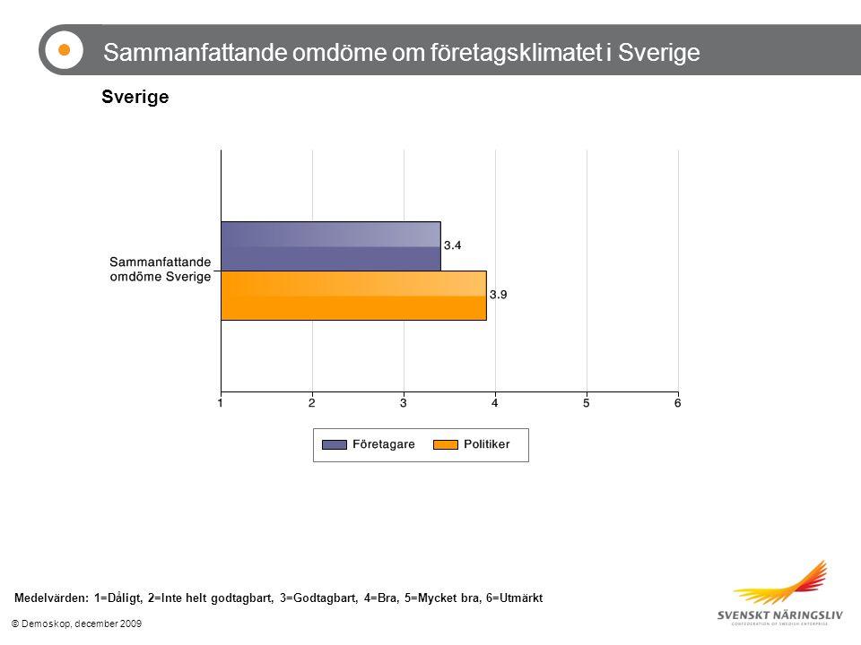 © Demoskop, december 2009 Sammanfattande omdöme om företagsklimatet i Sverige Medelvärden: 1=Dåligt, 2=Inte helt godtagbart, 3=Godtagbart, 4=Bra, 5=Mycket bra, 6=Utmärkt Sverige