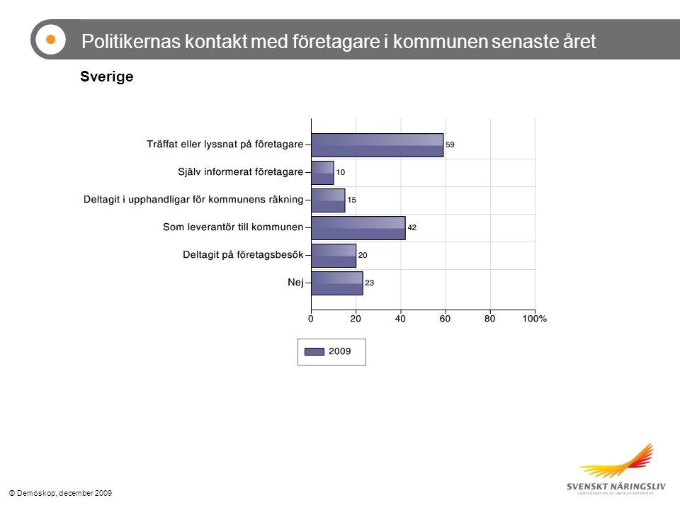 © Demoskop, december 2009 Politikernas kontakt med företagare i kommunen senaste året Sverige