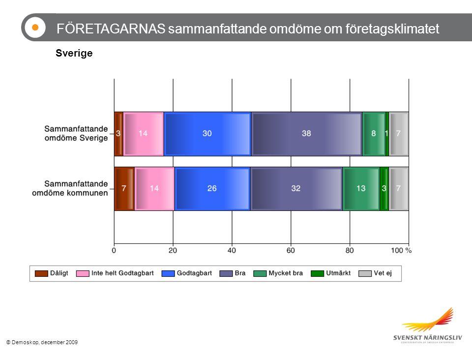 © Demoskop, december 2009 FÖRETAGARNAS sammanfattande omdöme om företagsklimatet Sverige