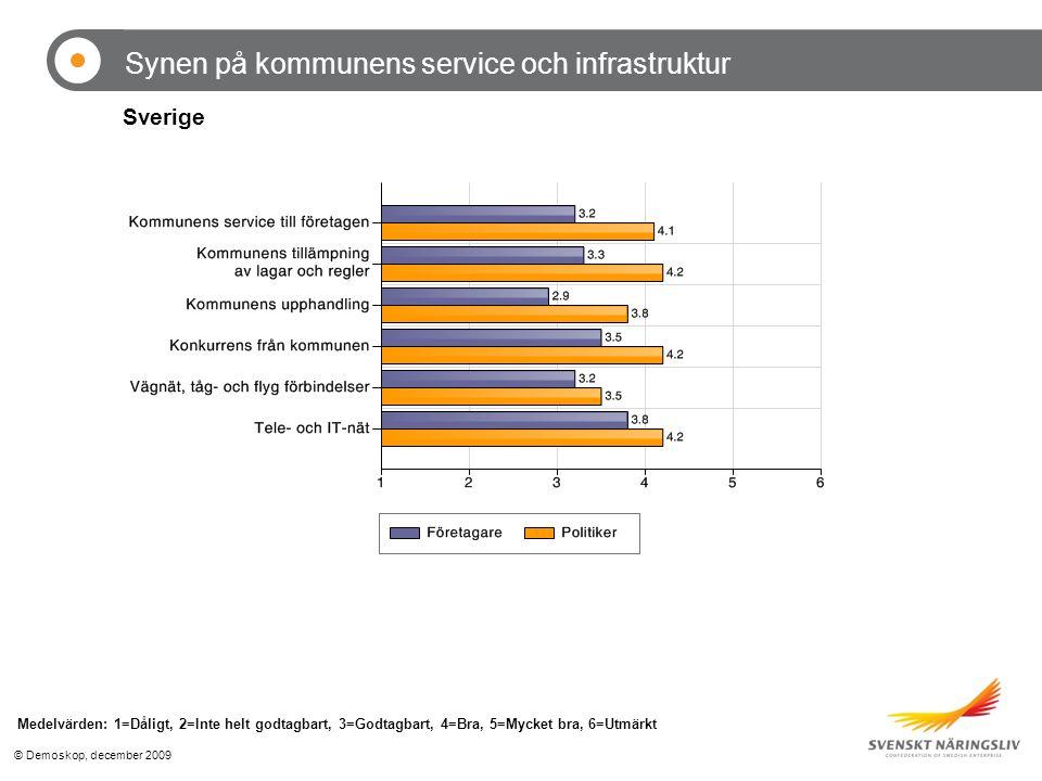 © Demoskop, december 2009 Synen på kommunens service och infrastruktur Medelvärden: 1=Dåligt, 2=Inte helt godtagbart, 3=Godtagbart, 4=Bra, 5=Mycket bra, 6=Utmärkt Sverige