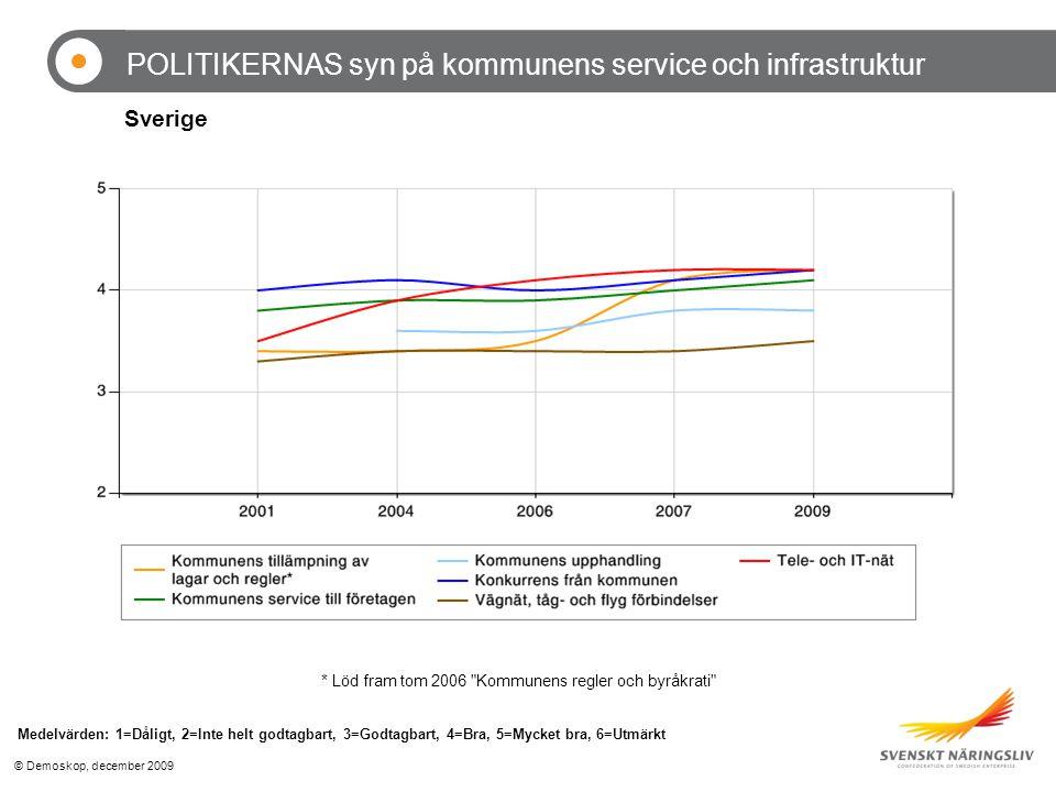 © Demoskop, december 2009 POLITIKERNAS syn på kommunens service och infrastruktur Medelvärden: 1=Dåligt, 2=Inte helt godtagbart, 3=Godtagbart, 4=Bra, 5=Mycket bra, 6=Utmärkt * Löd fram tom 2006 Kommunens regler och byråkrati Sverige