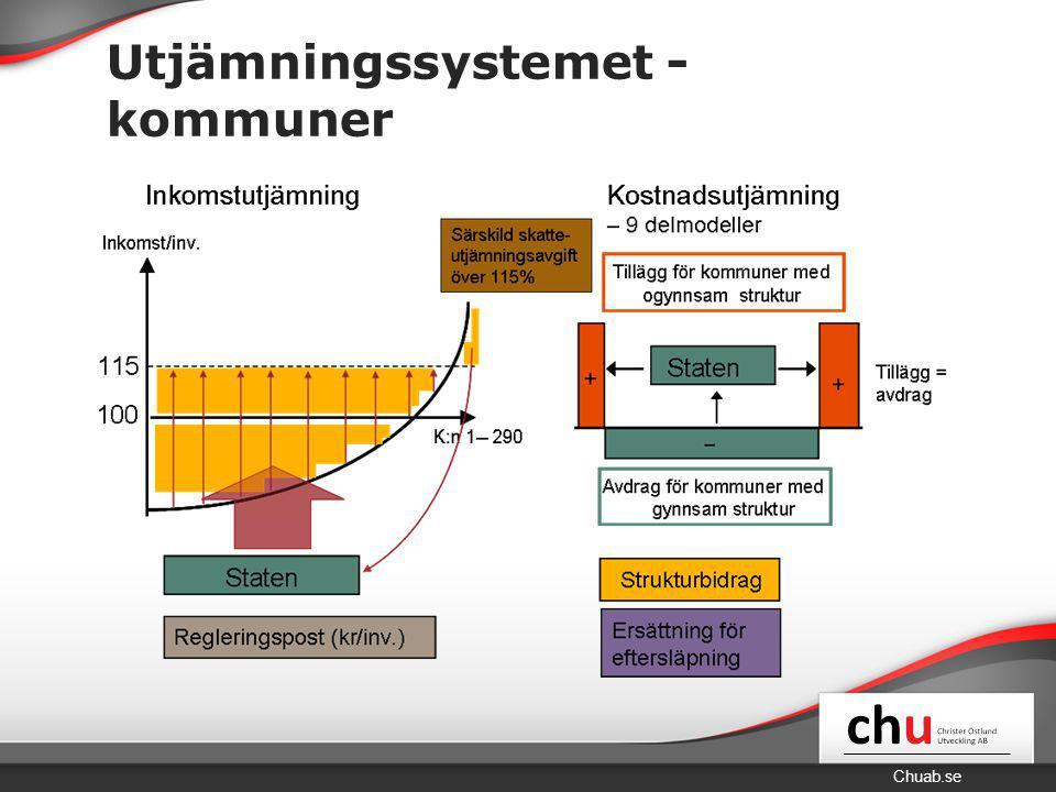 Chuab.se Utjämningssystemet - kommuner