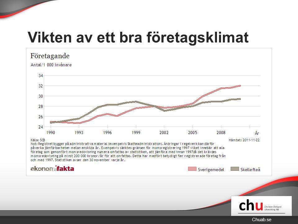Chuab.se Vikten av ett bra företagsklimat Statistik