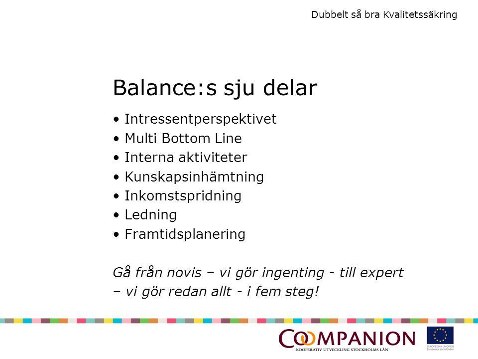 Dubbelt så bra Kvalitetssäkring Balance:s sju delar Intressentperspektivet Multi Bottom Line Interna aktiviteter Kunskapsinhämtning Inkomstspridning Ledning Framtidsplanering Gå från novis – vi gör ingenting - till expert – vi gör redan allt - i fem steg!