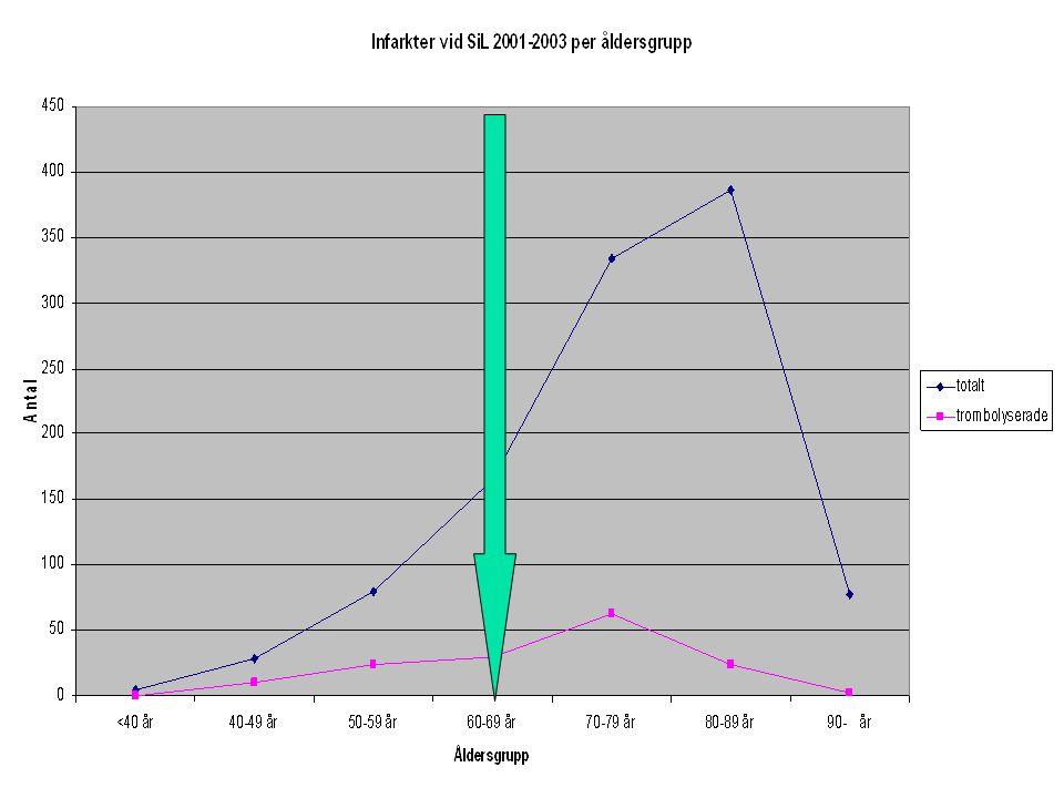 Planerad vårdsamverkan Blankettens väg 80 steg Drygt 20 faxningar Kostnad 2500-5000 kr/patient.