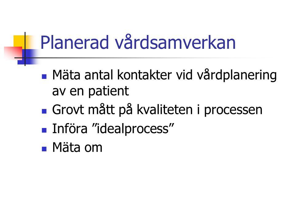 Planerad vårdsamverkan Mäta antal kontakter vid vårdplanering av en patient Grovt mått på kvaliteten i processen Införa idealprocess Mäta om