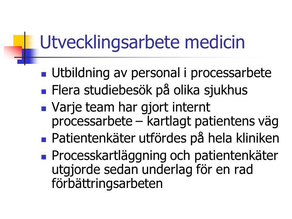 Exempel förbättringar 9 sjuksköterskebaserade mottagningar Utveckling av dagvårdsenheter knutna till teamen Patientsäkerhetsarbete – pilot i regionen Balanserade styrkort