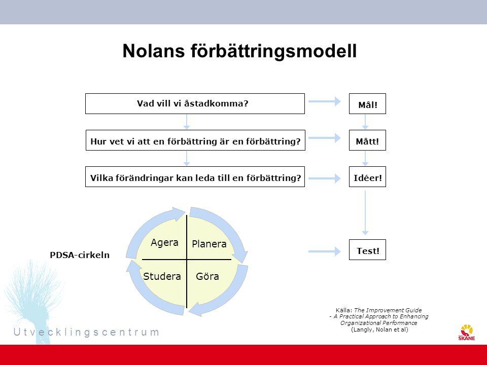 U t v e c k l i n g s c e n t r u m Nolans förbättringsmodell Vad vill vi åstadkomma? Hur vet vi att en förbättring är en förbättring?Vilka förändring