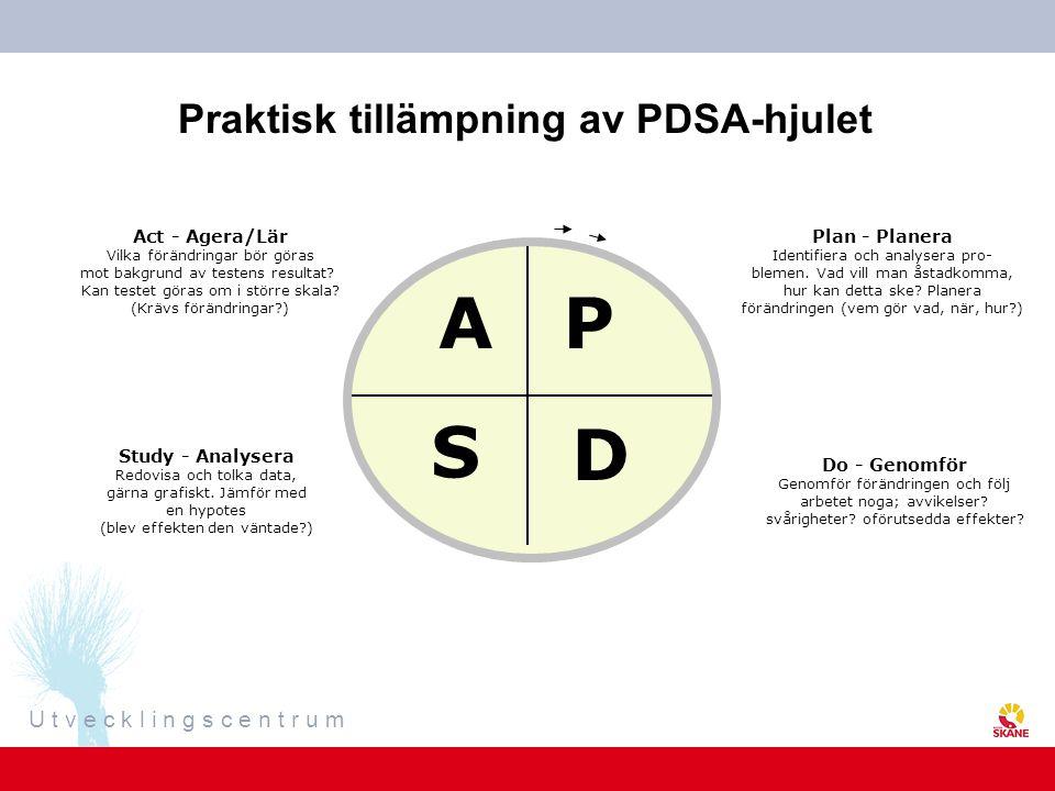U t v e c k l i n g s c e n t r u m Praktisk tillämpning av PDSA-hjulet A S D P Act - Agera/Lär Vilka förändringar bör göras mot bakgrund av testens resultat.