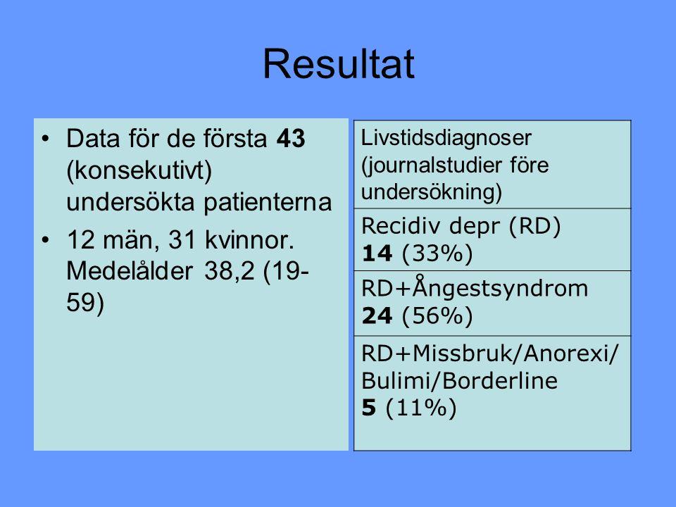 Resultat Data för de första 43 (konsekutivt) undersökta patienterna 12 män, 31 kvinnor. Medelålder 38,2 (19- 59) Livstidsdiagnoser (journalstudier för