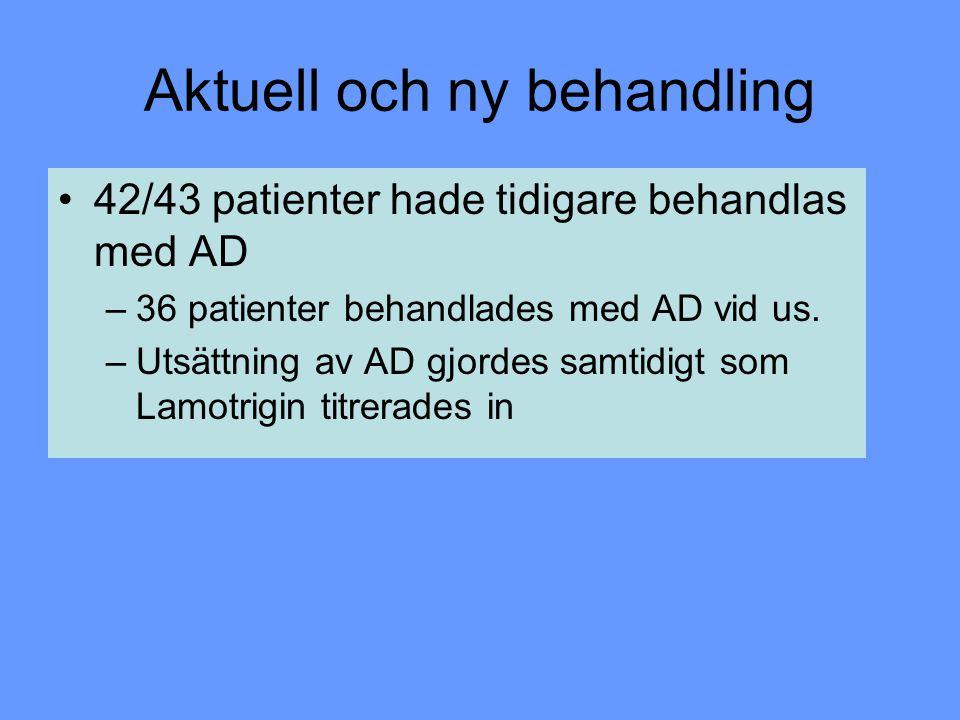Aktuell och ny behandling 42/43 patienter hade tidigare behandlas med AD –36 patienter behandlades med AD vid us. –Utsättning av AD gjordes samtidigt