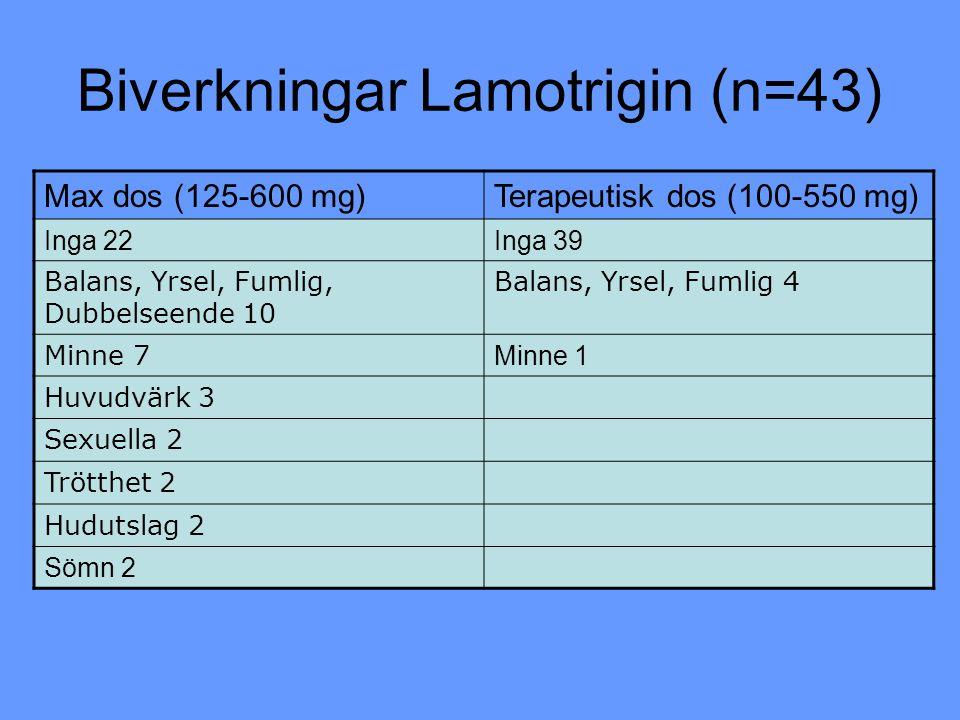 Biverkningar Lamotrigin (n=43) Max dos (125-600 mg)Terapeutisk dos (100-550 mg) Inga 22Inga 39 Balans, Yrsel, Fumlig, Dubbelseende 10 Balans, Yrsel, F