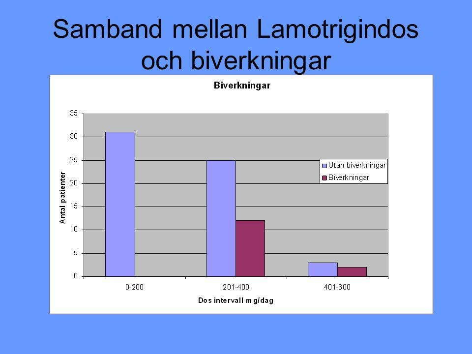 Samband mellan Lamotrigindos och biverkningar