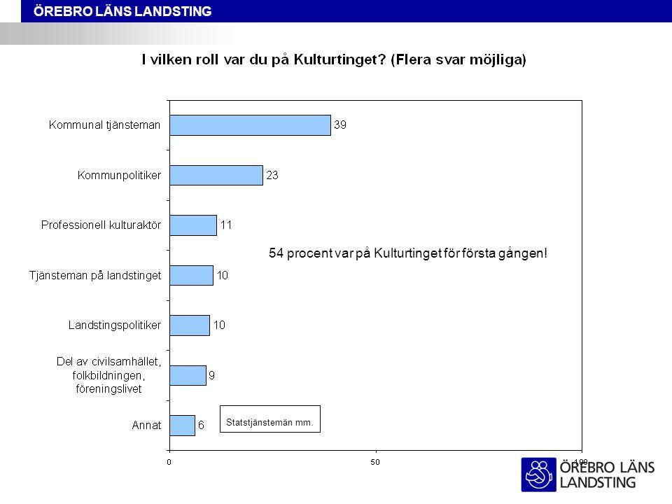ÖREBRO LÄNS LANDSTING Statstjänstemän mm. 54 procent var på Kulturtinget för första gången!