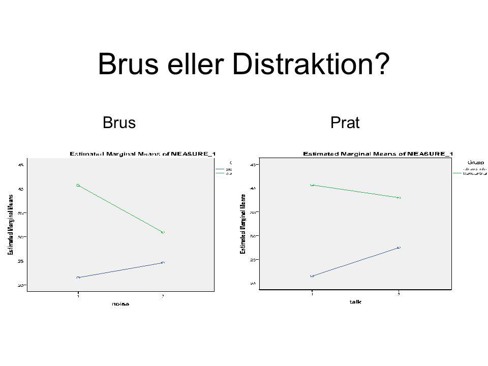 Brus eller Distraktion? BrusPrat