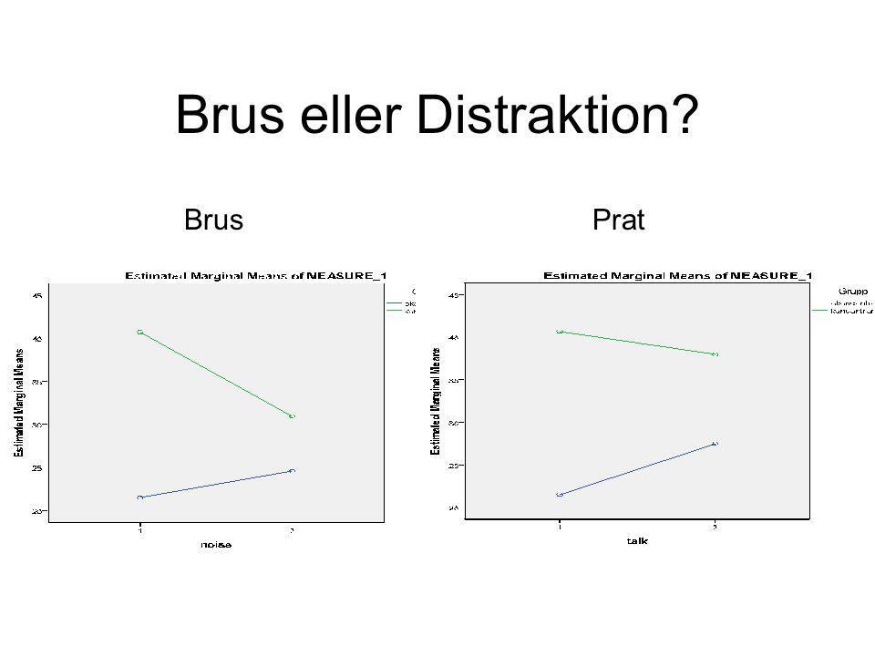 Brus eller Distraktion? BrusPrat