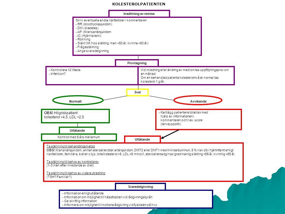 Insättning av remiss Skriv eventuella andra riskfaktorer i kommentaren - RR (blodtryckssjukdom) - DM (diabetes) - AP (Kransartärsjukdom - IC (Hjärniskemi) - Rökning - Släkt (MI hos släkting: man <50 år, kvinna <60 år) - Frågeställning - Ange svarsdelgivning - Kontrollera 12 t fasta - Infektion.