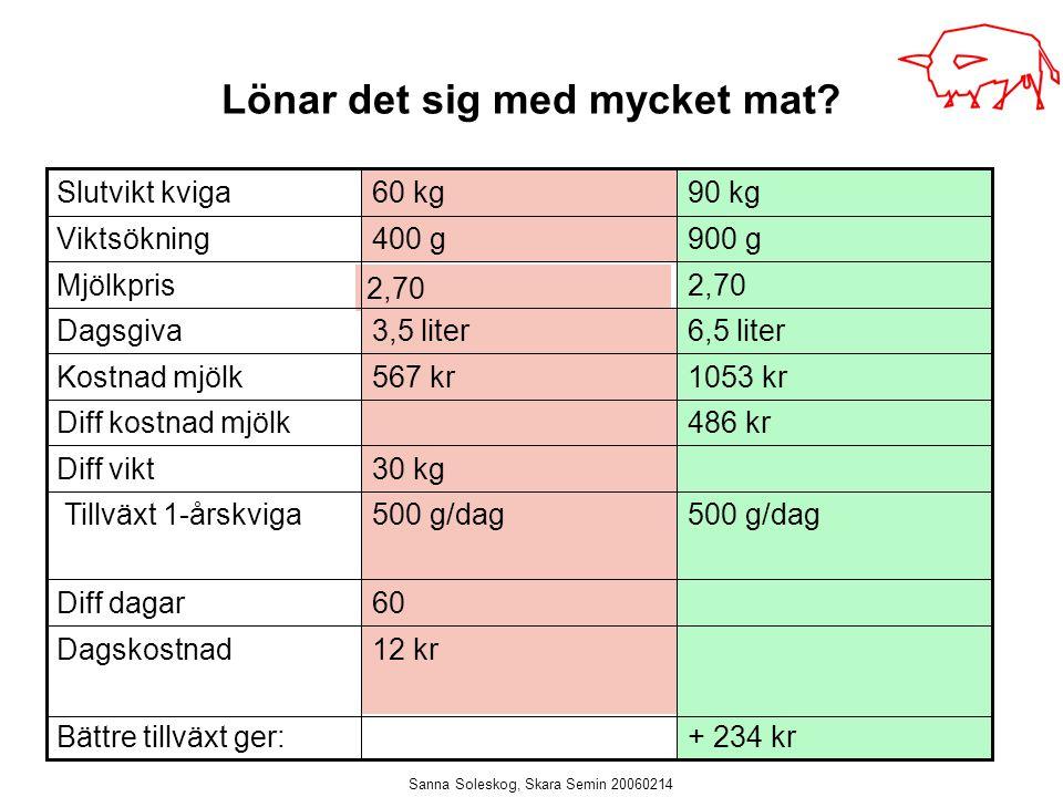 Sanna Soleskog, Skara Semin 20060214 Lönar det sig med mycket mat? 6,5 liter3,5 literDagsgiva 12 krDagskostnad 500 g/dag Tillväxt 1-årskviga 60Diff da