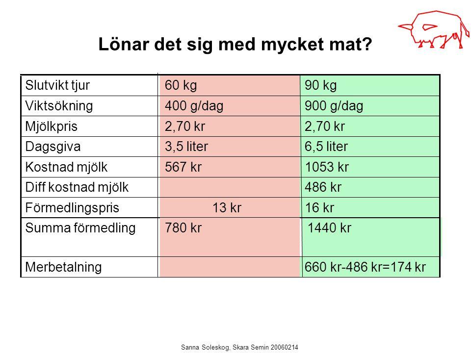 Sanna Soleskog, Skara Semin 20060214 Lönar det sig med mycket mat? 6,5 liter3,5 literDagsgiva 1440 kr Summa förmedling 660 kr-486 kr=174 krMerbetalnin