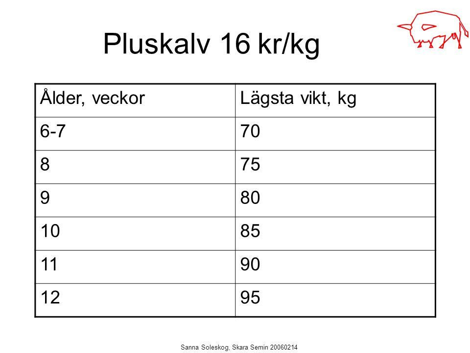 Sanna Soleskog, Skara Semin 20060214 Pluskalv 16 kr/kg Ålder, veckorLägsta vikt, kg 6-770 875 980 1085 1190 1295