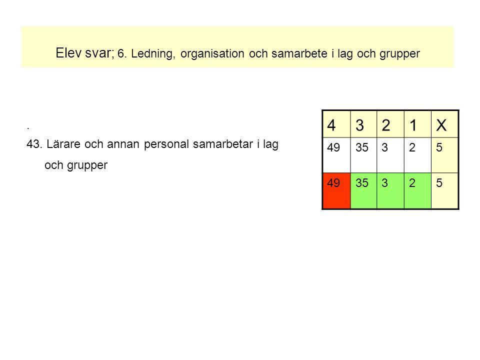 Elev svar; 6. Ledning, organisation och samarbete i lag och grupper. 43. Lärare och annan personal samarbetar i lag och grupper 4321X 4935325 4935325