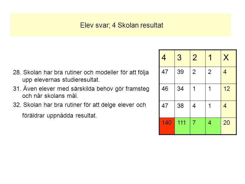Elev svar; 4 Skolan resultat 28. Skolan har bra rutiner och modeller för att följa upp elevernas studieresultat. 31. Även elever med särskilda behov g