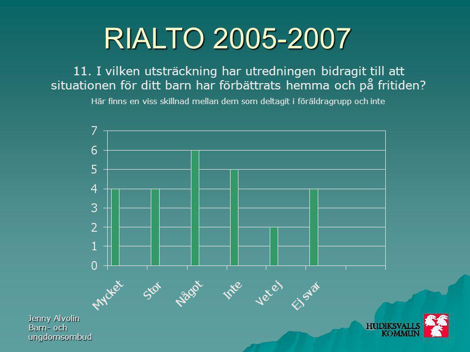 RIALTO 2005-2007 Jenny Alvolin Barn- och ungdomsombud 11. I vilken utsträckning har utredningen bidragit till att situationen för ditt barn har förbät