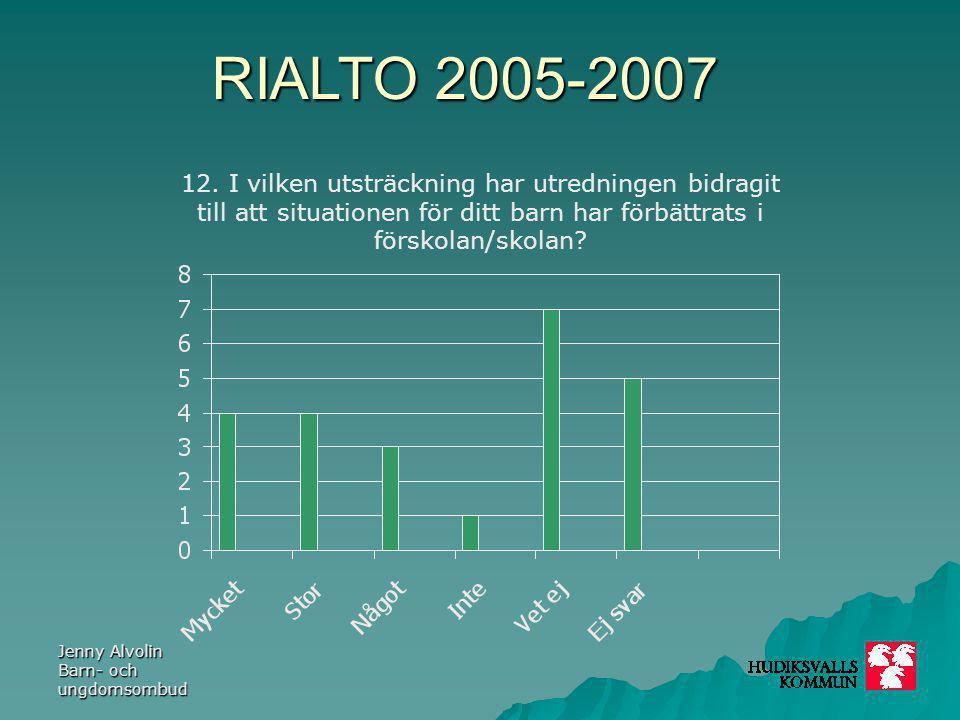 RIALTO 2005-2007 Jenny Alvolin Barn- och ungdomsombud 12. I vilken utsträckning har utredningen bidragit till att situationen för ditt barn har förbät