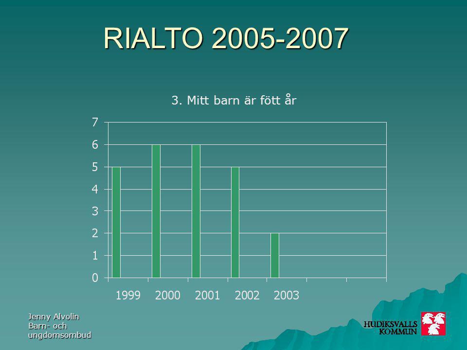 RIALTO 2005-2007 Jenny Alvolin Barn- och ungdomsombud 4.
