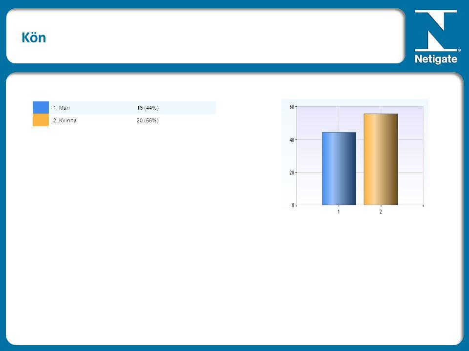 Ålder 1. 18-241 (3%) 2. 25-449 (27%) 3. 45-6420 (61%) 4. 65 -3 (9%)