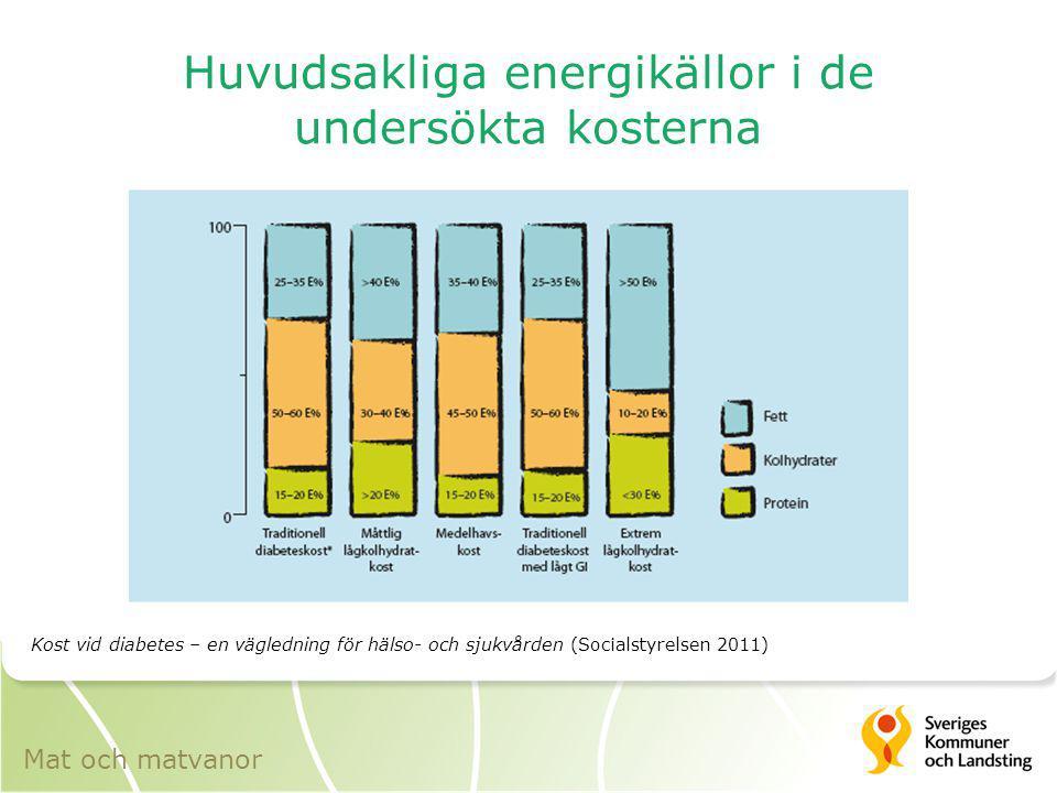 Huvudsakliga energikällor i de undersökta kosterna Kost vid diabetes – en vägledning för hälso- och sjukvården (Socialstyrelsen 2011) Mat och matvanor