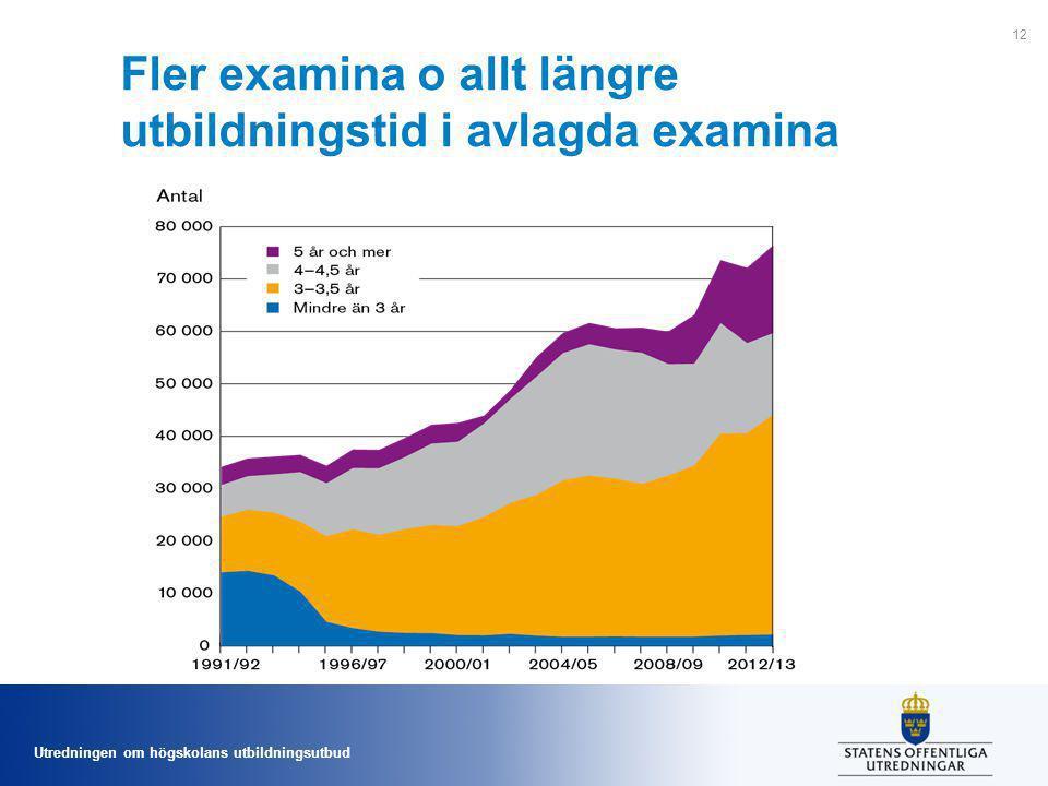 Utredningen om högskolans utbildningsutbud Fler examina o allt längre utbildningstid i avlagda examina 12