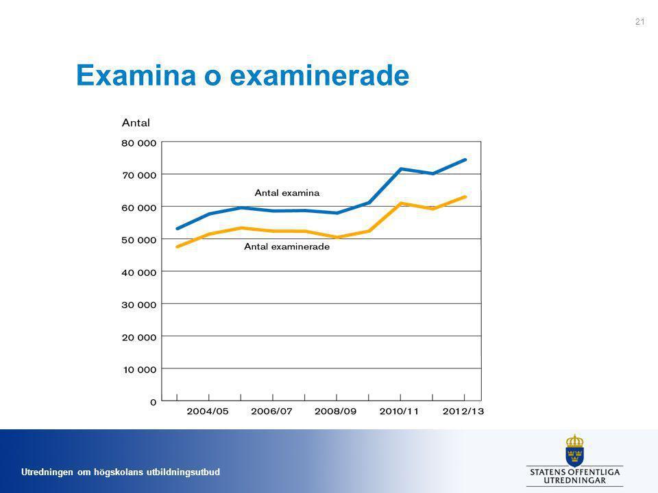 Utredningen om högskolans utbildningsutbud Examina o examinerade 21