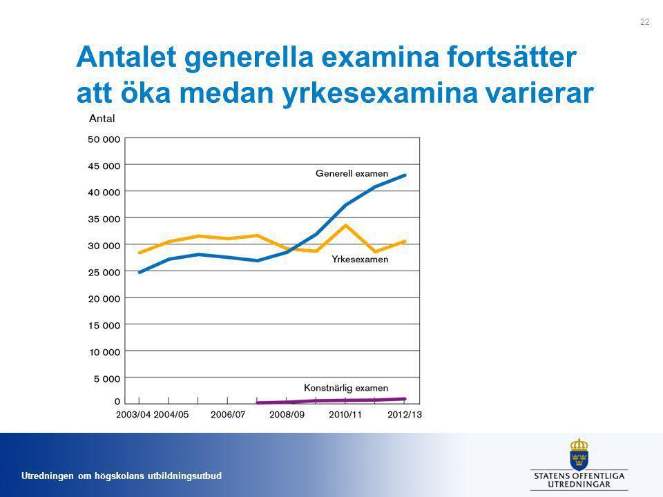 Utredningen om högskolans utbildningsutbud Antalet generella examina fortsätter att öka medan yrkesexamina varierar 22