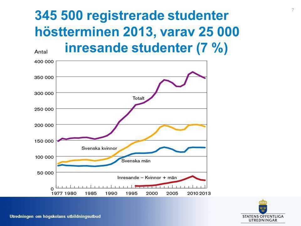 Utredningen om högskolans utbildningsutbud 345 500 registrerade studenter höstterminen 2013, varav 25 000 inresande studenter (7 %) 7