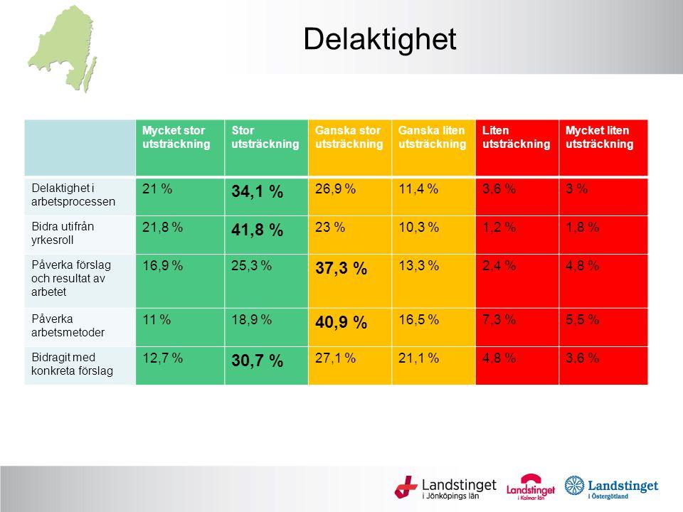 Delaktighet Mycket stor utsträckning Stor utsträckning Ganska stor utsträckning Ganska liten utsträckning Liten utsträckning Mycket liten utsträckning Delaktighet i arbetsprocessen 21 % 34,1 % 26,9 %11,4 %3,6 %3 % Bidra utifrån yrkesroll 21,8 % 41,8 % 23 %10,3 %1,2 %1,8 % Påverka förslag och resultat av arbetet 16,9 %25,3 % 37,3 % 13,3 %2,4 %4,8 % Påverka arbetsmetoder 11 %18,9 % 40,9 % 16,5 %7,3 %5,5 % Bidragit med konkreta förslag 12,7 % 30,7 % 27,1 %21,1 %4,8 %3,6 %