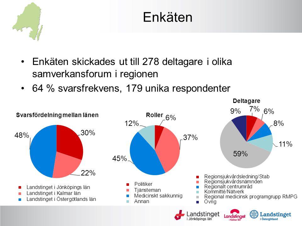 Enkäten Enkäten skickades ut till 278 deltagare i olika samverkansforum i regionen 64 % svarsfrekvens, 179 unika respondenter