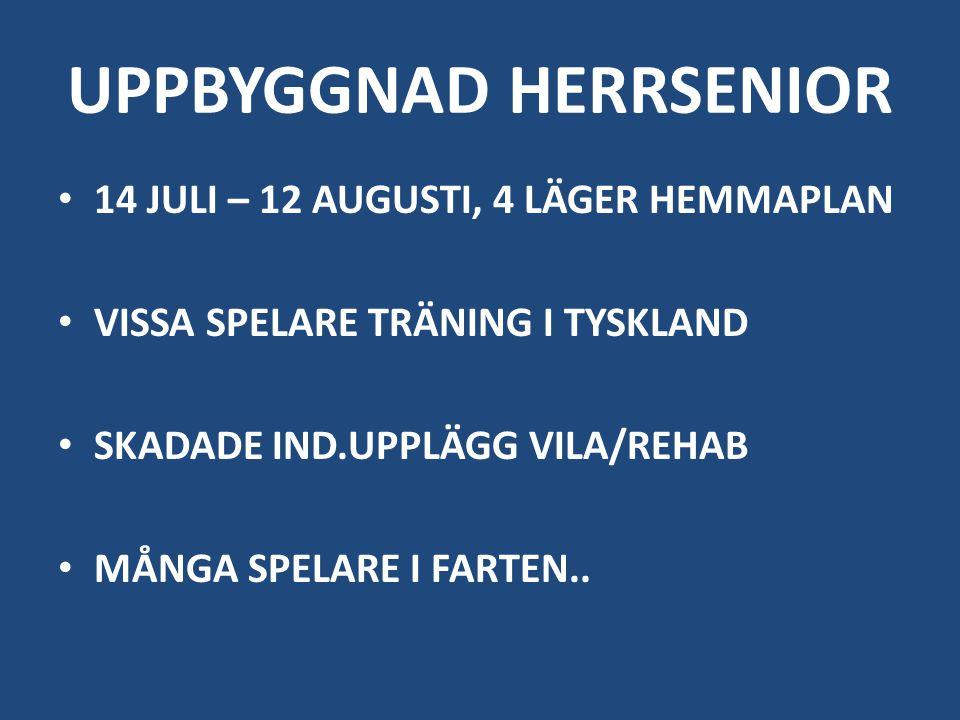 UPPBYGGNAD HERRSENIOR 14 JULI – 12 AUGUSTI, 4 LÄGER HEMMAPLAN VISSA SPELARE TRÄNING I TYSKLAND SKADADE IND.UPPLÄGG VILA/REHAB MÅNGA SPELARE I FARTEN..