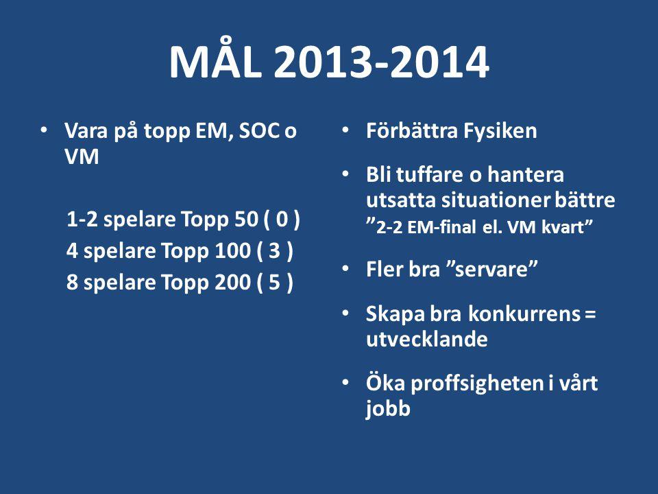 MÅL 2013-2014 Vara på topp EM, SOC o VM 1-2 spelare Topp 50 ( 0 ) 4 spelare Topp 100 ( 3 ) 8 spelare Topp 200 ( 5 ) Förbättra Fysiken Bli tuffare o hantera utsatta situationer bättre 2-2 EM-final el.