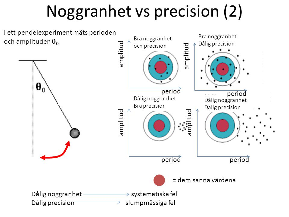 Noggranhet vs precision (2) I ett pendelexperiment mäts perioden och amplituden   period amplitud = dem sanna värdena period amplitud Bra noggranhet och precision Bra noggranhet Dålig precision Dålig noggranhet Dålig precision Dålig noggranhet Bra precision period amplitud period Dålig noggranhet systematiska fel Dålig precision slumpmässiga fel