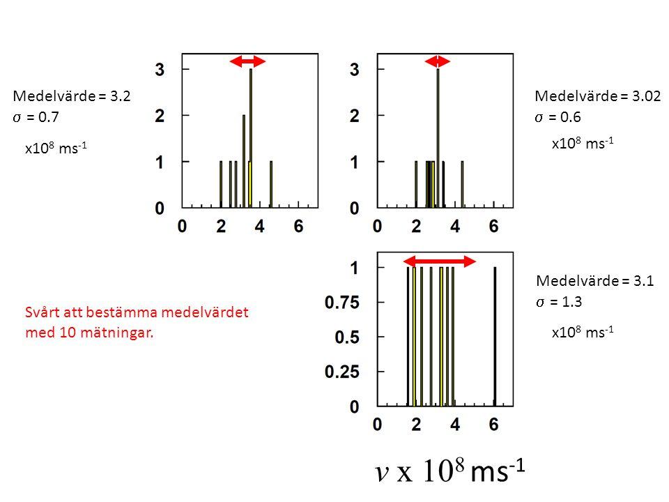 v x 10 8 ms -1 Medelvärde = 3.2  = 0.7 Medelvärde = 2.7  = 0.9 Medelvärde = 3.02  = 0.6 Medelvärde = 3.1  = 1.3 x10 8 ms -1 Svårt att bestämma medelvärdet med 10 mätningar.