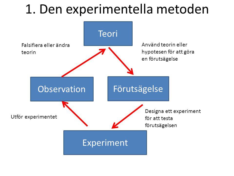 1. Den experimentella metoden Experiment Förutsägelse Observation Teori Designa ett experiment för att testa förutsägelsen Utför experimentet Falsifie
